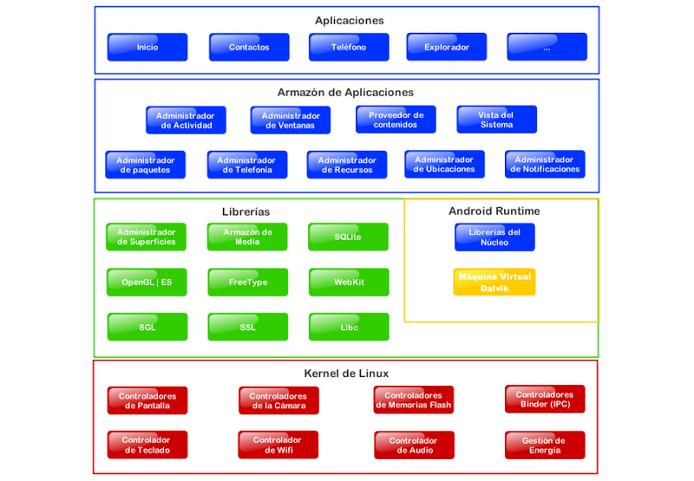 Estructura de diagrama de software